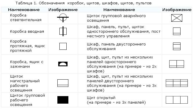 Условно графические обозначения в электрических схемах гост