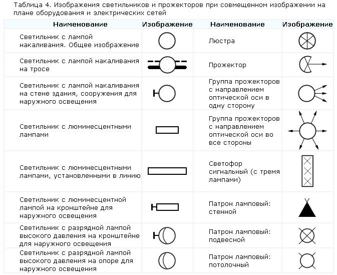 Условные обозначения в электрических схемах по гост.