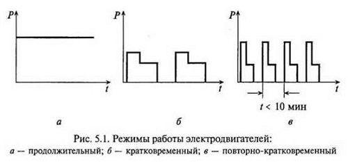 Как рассчитать мощность электродвигателя