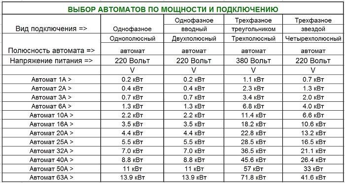 России против автомат 25ампер выдержит сварку скачать