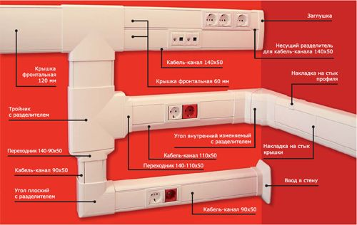 Прокладка электрического кабеля в коробе: инструкция