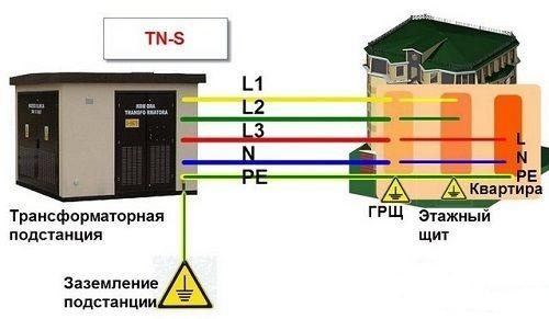 Заземление tn c