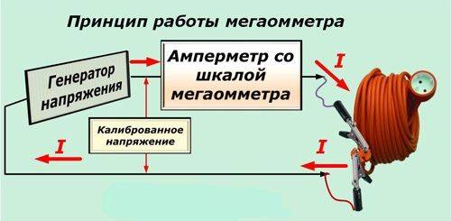 Что можно сделать из мегаомметра
