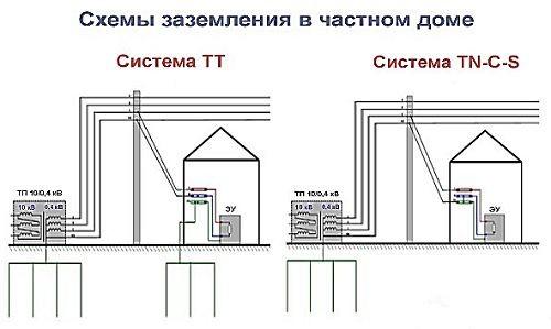 Схема школы заземление