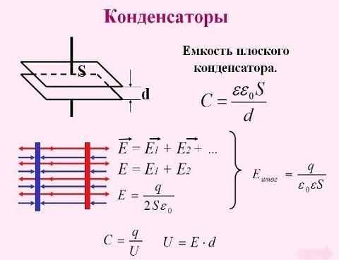 Емкость плоского конденсатора равна