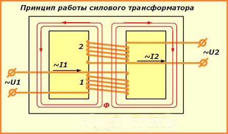 Устройство назначение и принцип работы трансформатора