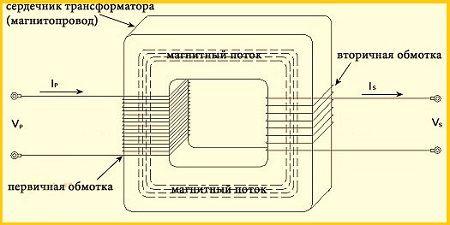 эксплуатационными показателями разных способов пропитки обмоток термобелья