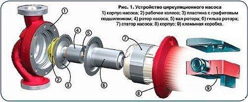 Циркуляционный насос для отопления ремонт своими руками