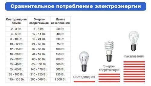 Как расчитать сколько потребляет электроэнергии
