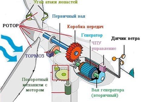 Своими руками ветрогенератор схема
