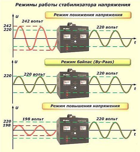 Как подключить стабилизатор напряжения однофазный