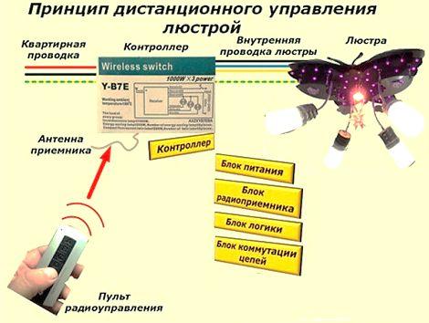 Как правильное подключение радиоуправляемой люстры всегда указывает