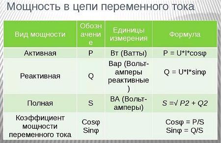 Формула мощность тока