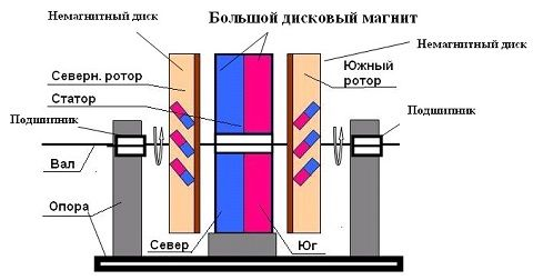 Вечный двигатель на неодимовых магнитах