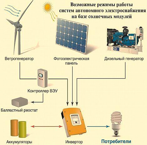 Автономное электричество для частного дома своими руками