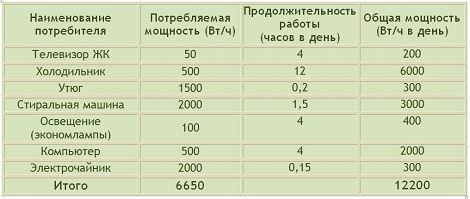 Как рассчитать расход электроэнергии по мощности оборудования