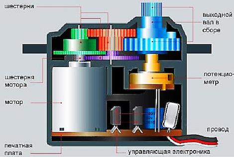 Что такое сервопривод в станке