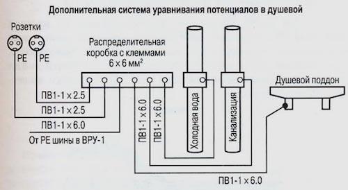 Коробка с шиной дополнительного уравнивания потенциалов