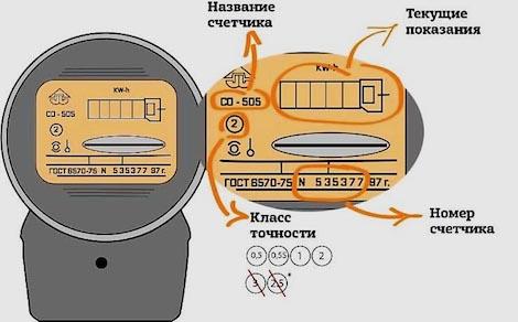 Классы точности электросчетчиков какой лучше