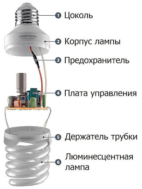Компактные люминесцентные лампы разновидности  обзор лучших производителей