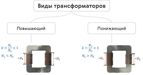 Чем отличается повышающий трансформатор от понижающего