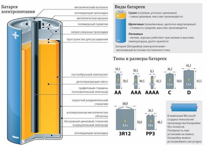 Как сделать металлический литий из пальчиковой батарейки