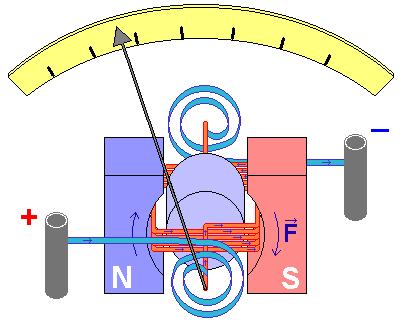 Амперметр переменного тока