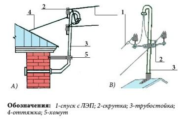 Электрический ввод в дом
