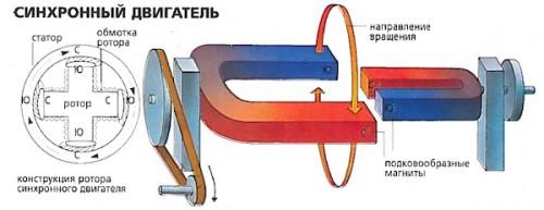 Что такое синхронный электродвигатель