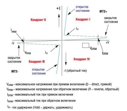 Симистор: принцип работы, применение, устройство и ...