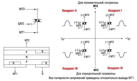 Симистор. Принцип работы, параметры и обозначение на схеме