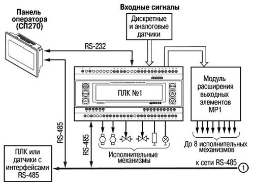 Схема программируемого логического контроллера фото 813