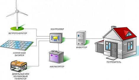 Солнечный генератор: