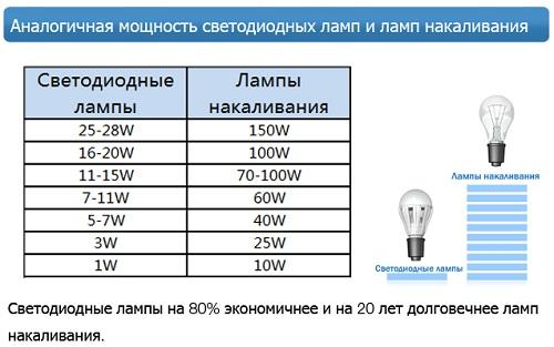 Соответствие мощность энергосберегающих ламп