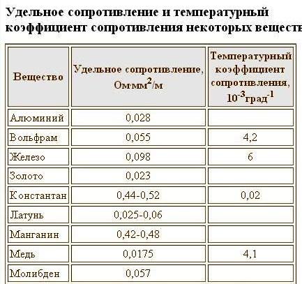 спросом эксплуатационными показателями разных способов пропитки обмоток счет интенсивного отвода