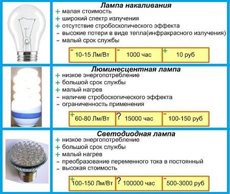 Энергосберегающая лампа нагревается
