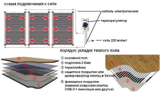 Инфракрасный тёплый пол под плитку монтаж