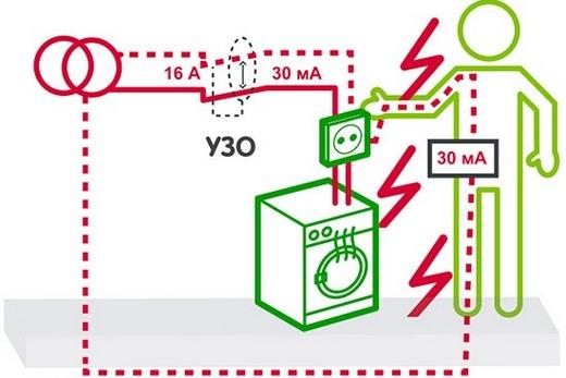 Если номинальный ток нагрузки УЗО намного больше мощности автомата, может быть получена электротравма
