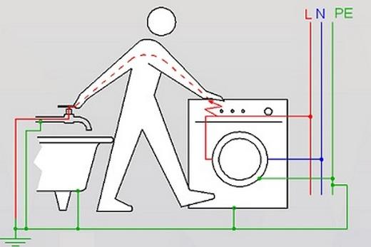 Один из случаев, когда человека может ударить током в ванной