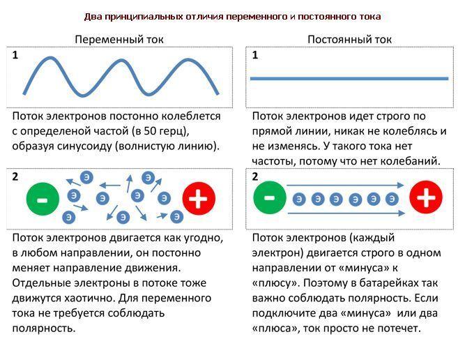 Как проверить напряжение мультиметром в сети: измерение вольтажа в розетке 220 вольт