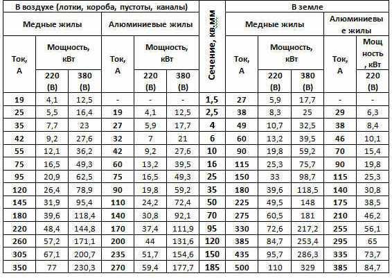 Таблица для выбора провода нужного сечения
