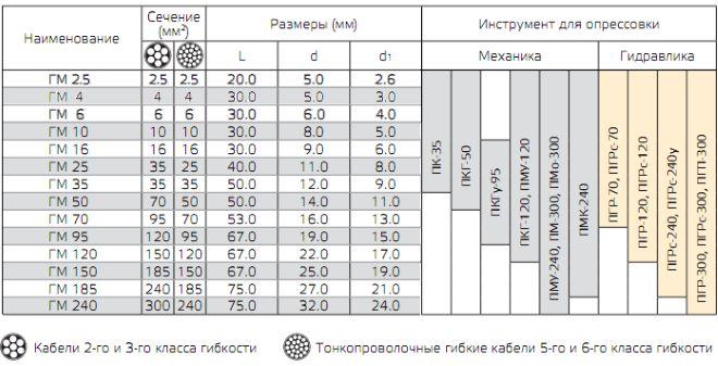 Таблица 1. Параметры гильз ГМ и рекомендуемые инструменты для опрессовки