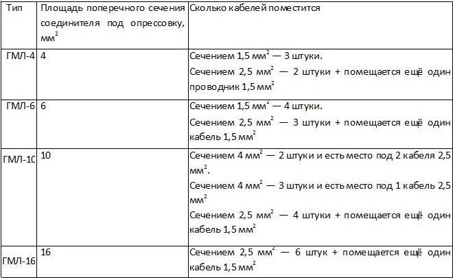 Таблица 2. Сколько проводов помещается в один соединитель