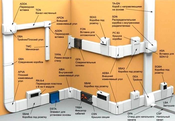 Прежде чем приступить к монтажу стоит разобраться с основными элементами электромонтажной схемы