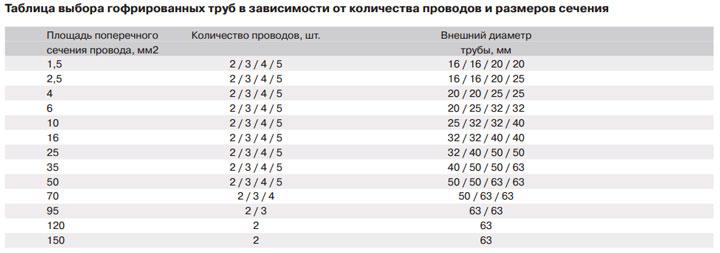 таблица подбора сечения гофротрубки и сечения проводов