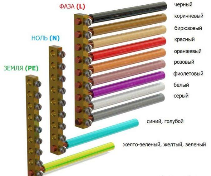 цветовое обозначение фазы