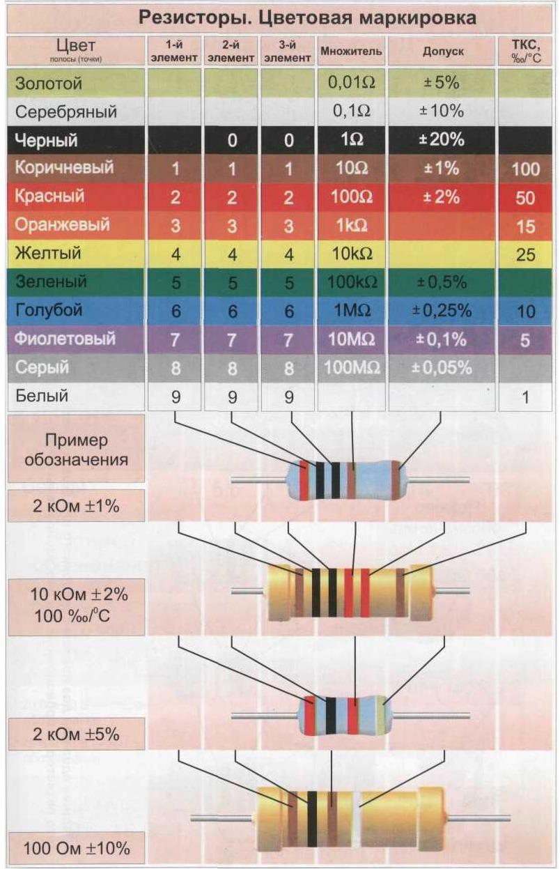 Как проверить резистор мультиметром: особенности проверки, прозвонка на исправность термистора и позистора