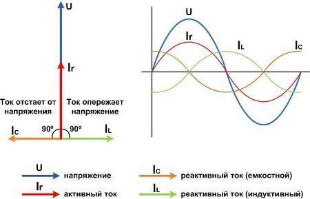 Что такое активная и реактивная электроэнергия, мощность