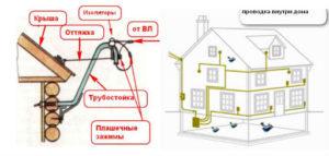 Расценки на услуги электрика