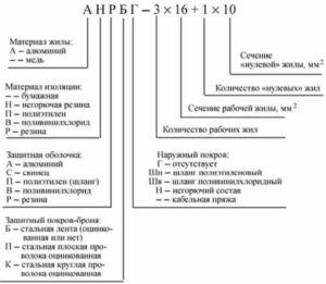 Провод СИП: расшифровка, конструкция, виды, технические характеристики
